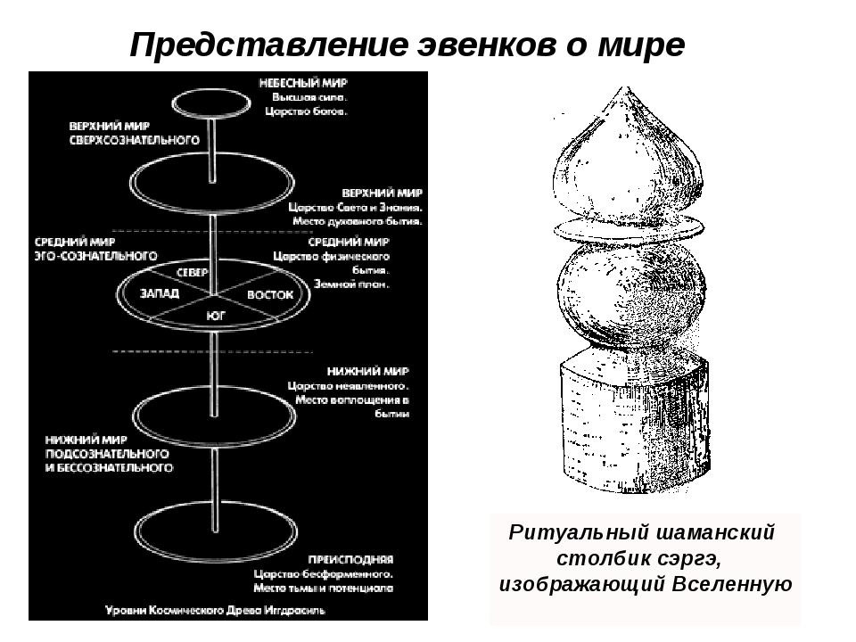 Представление эвенков о мире Ритуальный шаманский cтолбик сэргэ, изображающий...