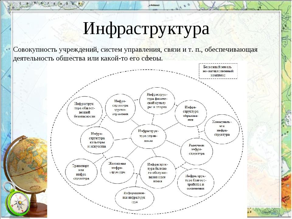 Инфраструктура Совокупность учреждений, систем управления, связи и т. п., обе...