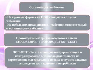 Организация снабжения Прохождение материального потока в цепи СНАБЖЕНИЕ - ПРО