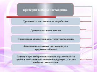 критерии выбора поставщика Удаленность поставщика от потребителя Сроки выполн