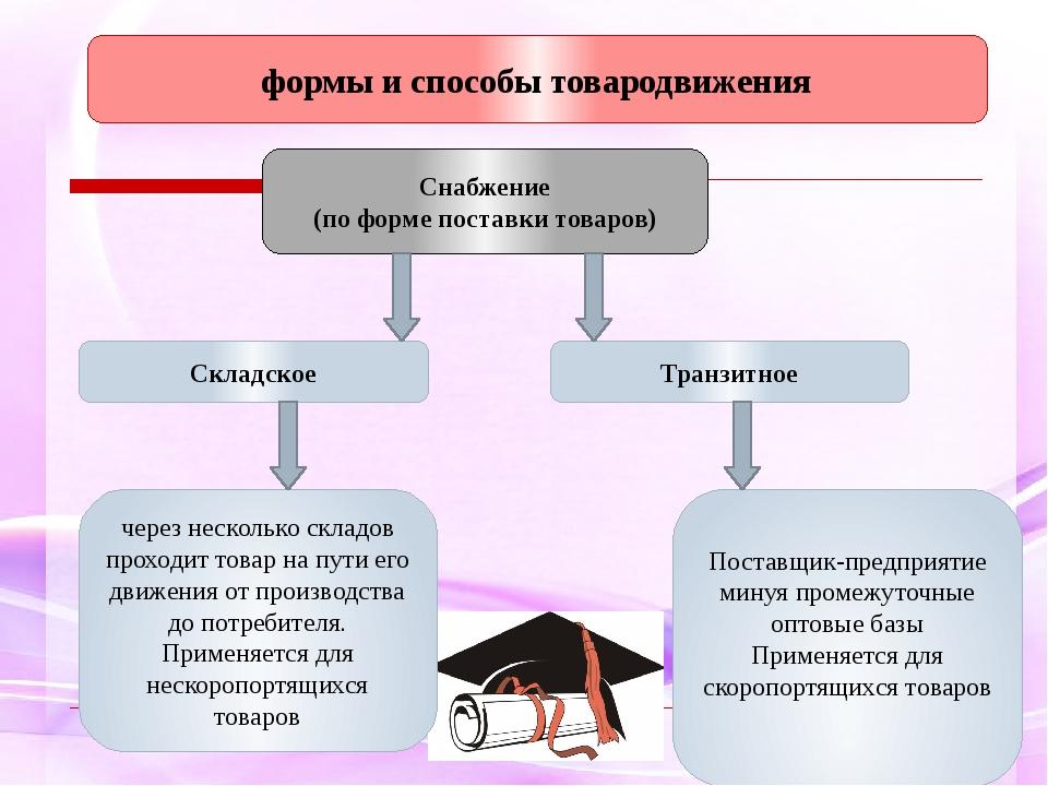 формы и способы товародвижения Снабжение (по форме поставки товаров) Транзитн...