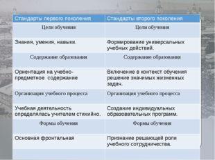 Сравнительный анализ стандартов первого поколения и стандартов второго поколе