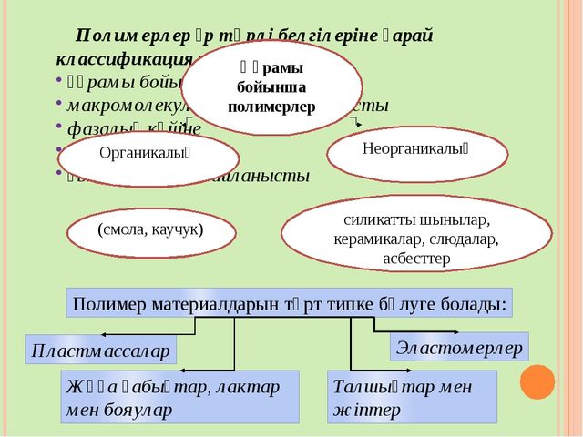 Полимерлер әр түрлі белгілеріне қарай классификацияланады: құрамы бойынша мак...