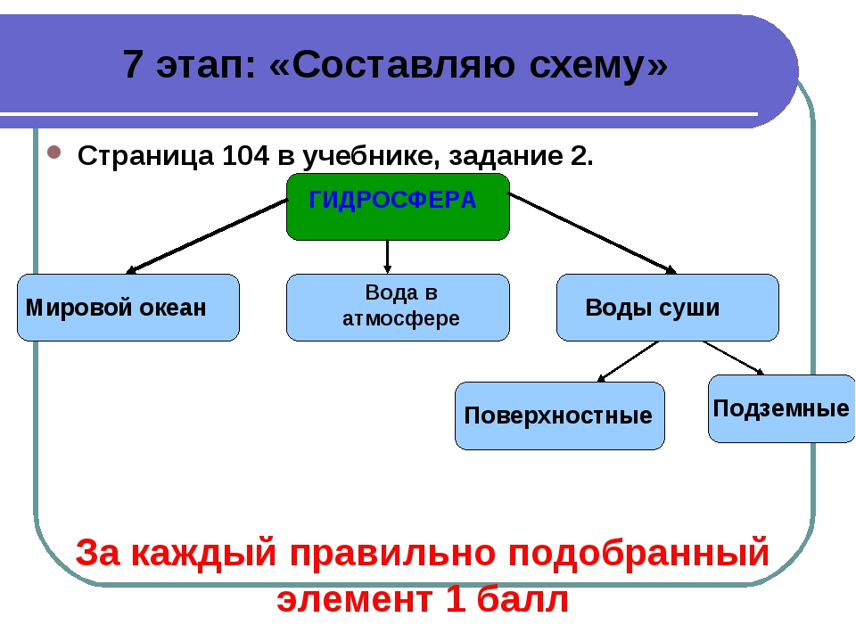 7 этап: «Составляю схему» Страница 104 в учебнике, задание 2. ГИДРОСФЕРА Миро...