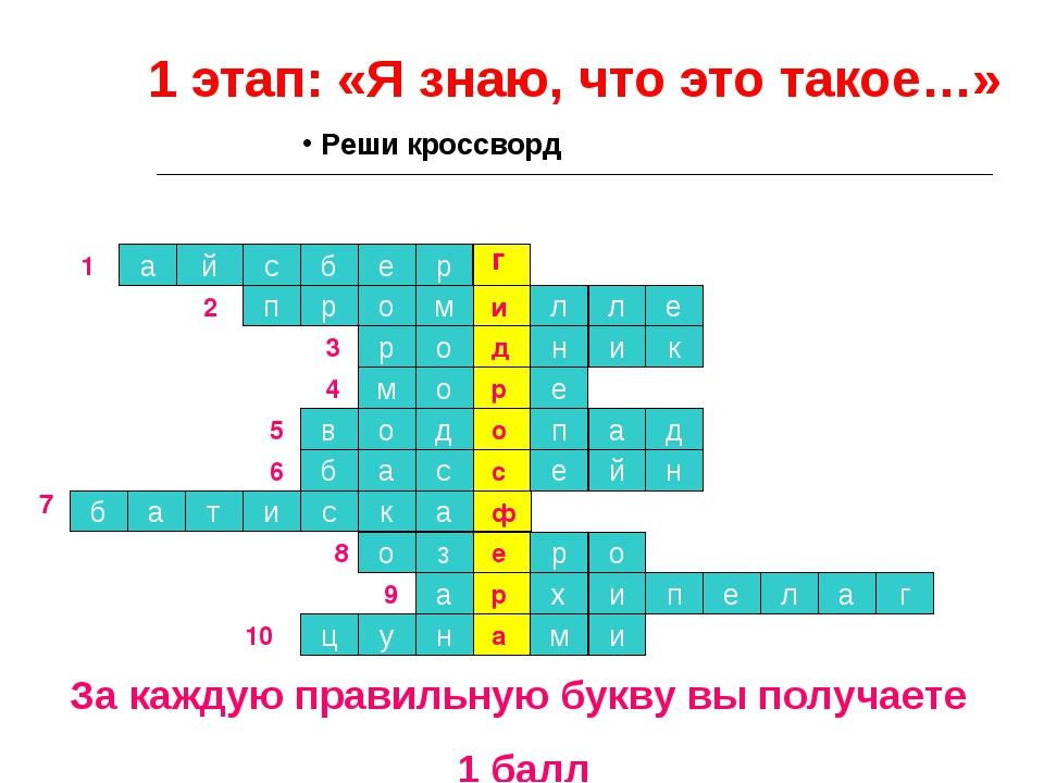 1 этап: «Я знаю, что это такое…» а й с б е р 1 п р о м л л е 2 р о н и к 3 о...