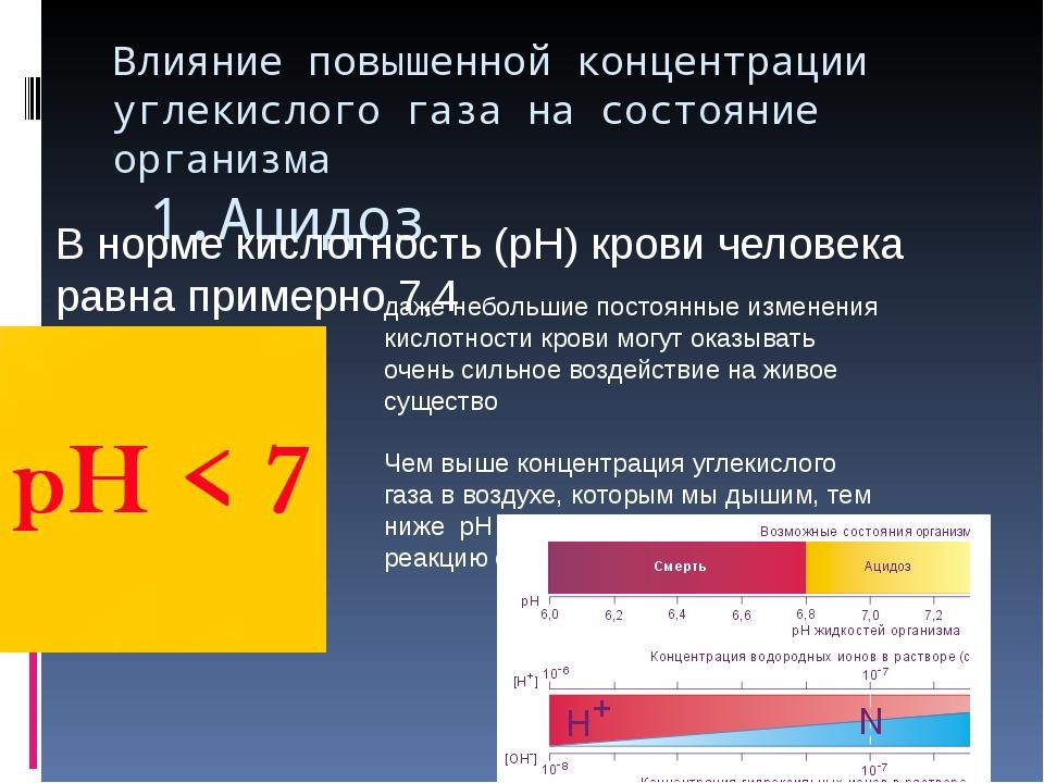 Влияние повышенной концентрации углекислого газа на состояние организма 1.Аци...