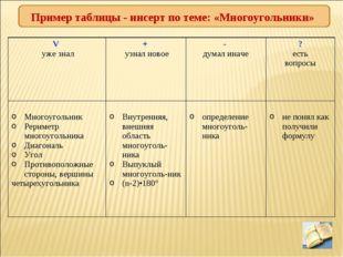 Пример таблицы - инсерт по теме: «Многоугольники» V уже знал+ узнал новое-