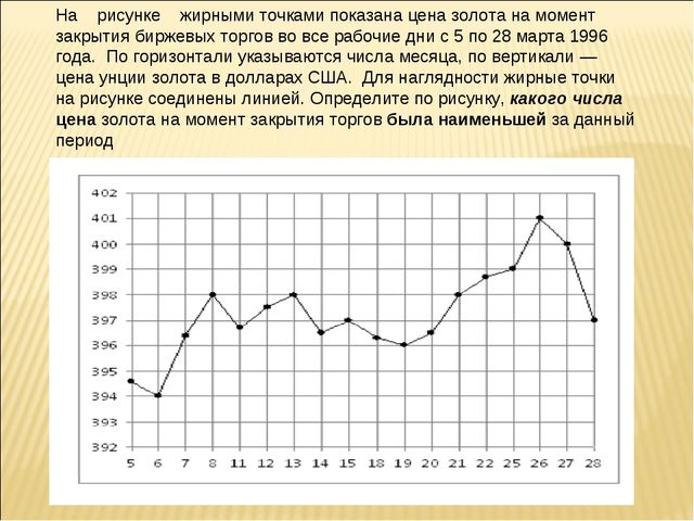 На рисунке жирными точками показана цена золота на момент закрытия биржевых т...