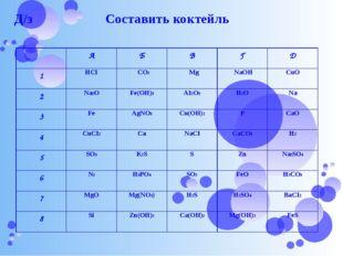 Д/з Составить коктейль А Б В Г Д 1 HCI CO2 Mg NaOH CuO 2 Na2O Fe(OH)3 AI2O3 H