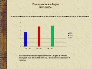 Рождаемость в с.Борки 2013-2015гг. Изменение численности рождаемости в с. Бор