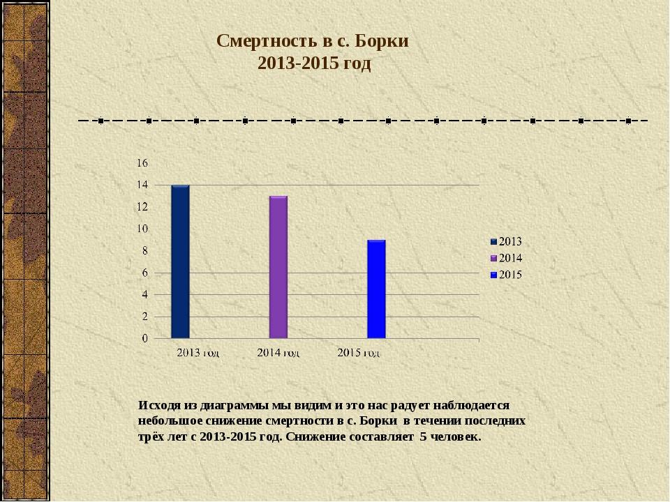 Смертность в с. Борки 2013-2015 год Исходя из диаграммы мы видим и это нас ра...