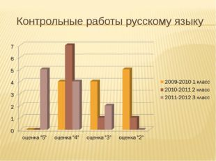 Контрольные работы русскому языку