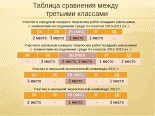 Таблица сравнения между третьими классами Участие в городском конкурсе творче