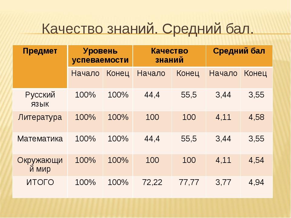 Качество знаний. Средний бал. ПредметУровень успеваемостиКачество знанийСр...