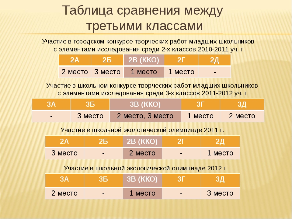 Таблица сравнения между третьими классами Участие в городском конкурсе творче...
