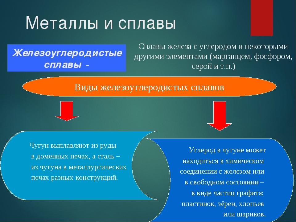 Металлы и сплавы Сплавы железа с углеродом и некоторыми другими элементами (м...