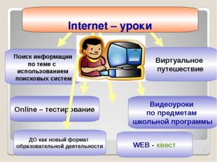 * Поиск информации по теме с использованием поисковых систем Виртуальное путе