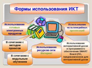 * Использование готовых электронных продуктов Использование мультимедийных пр