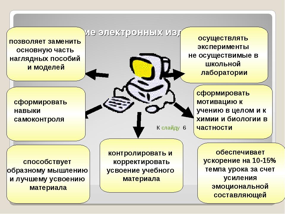 Использование электронных изданий и пособий * способствует образному мышлению...