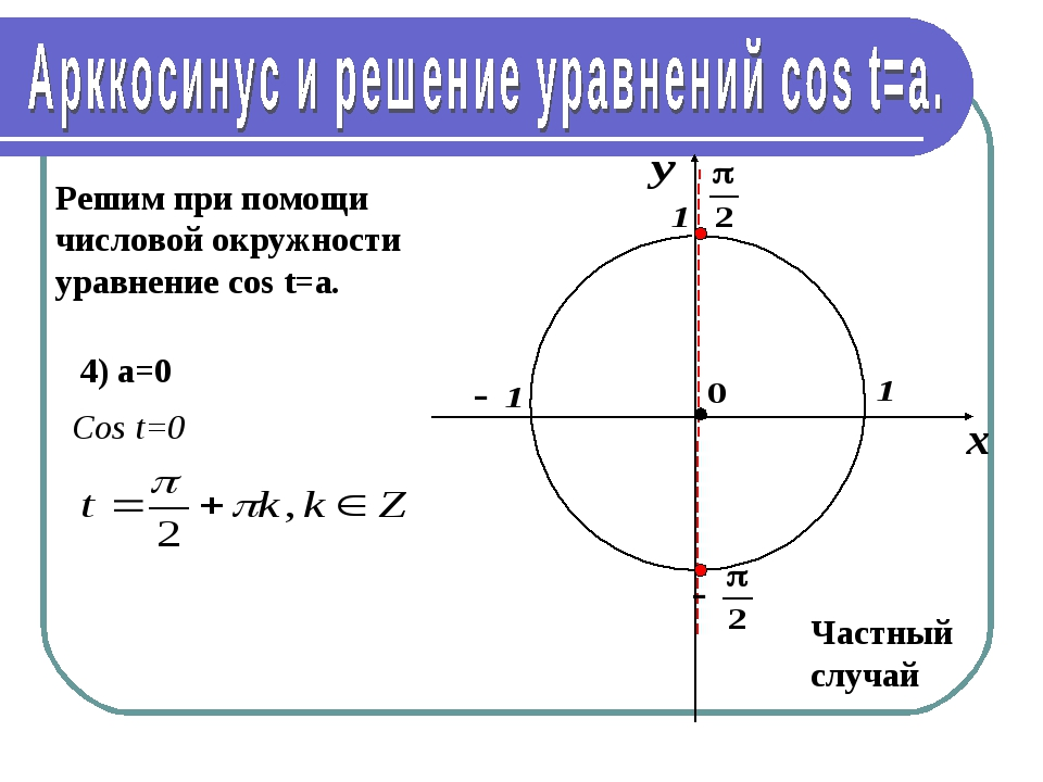Решим при помощи числовой окружности уравнение cos t=a. 4) а=0 Частный случай...