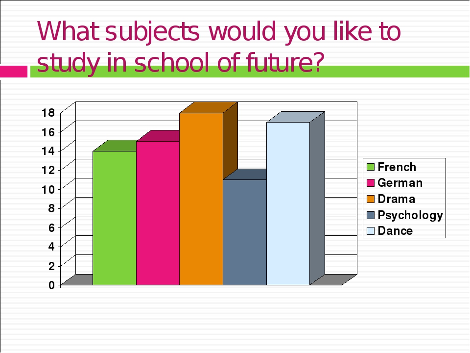 What subjects would you like to study in school of future?