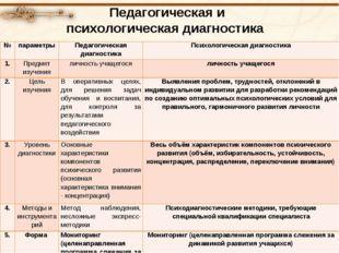 Педагогическая и психологическая диагностика №параметрыПедагогическая диаг