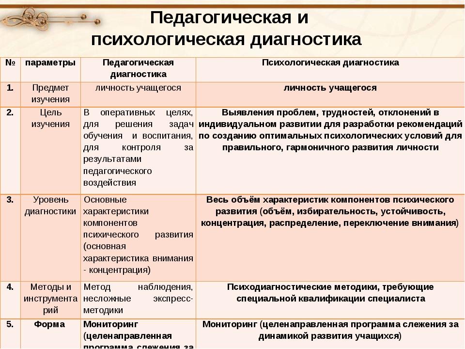 Педагогическая и психологическая диагностика №параметрыПедагогическая диаг...
