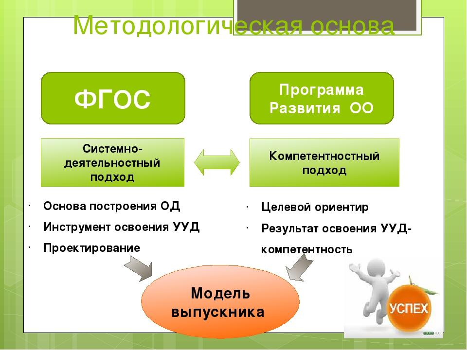 Методологическая основа ФГОС Программа Развития ОО Системно-деятельностный п...