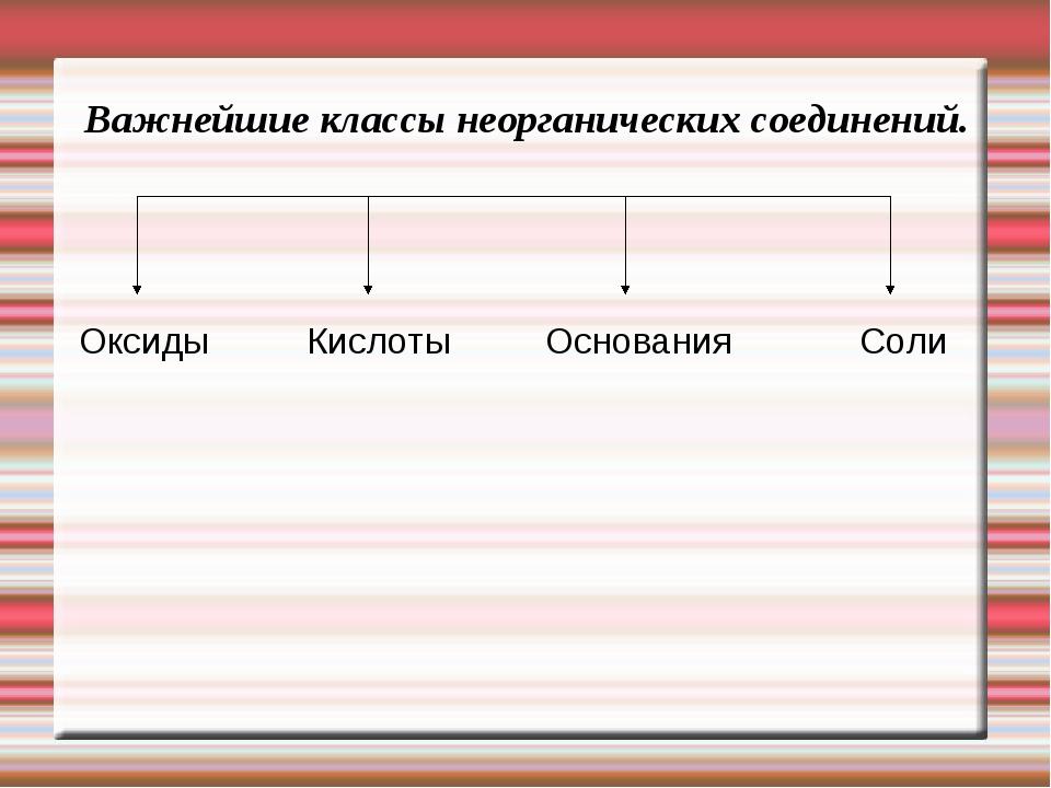 Важнейшие классы неорганических соединений.  Оксиды Кислоты Основания Соли