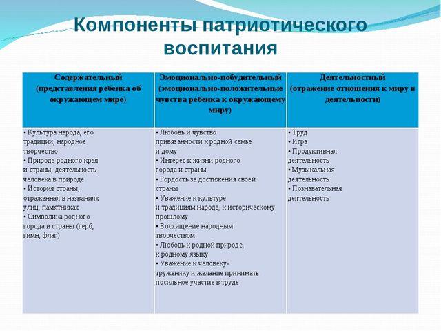 Компоненты патриотического воспитания Содержательный (представления ребенка о...