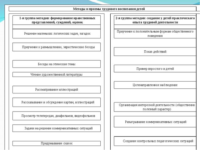 Методы и приемы трудового воспитания детей   1-я группа м...