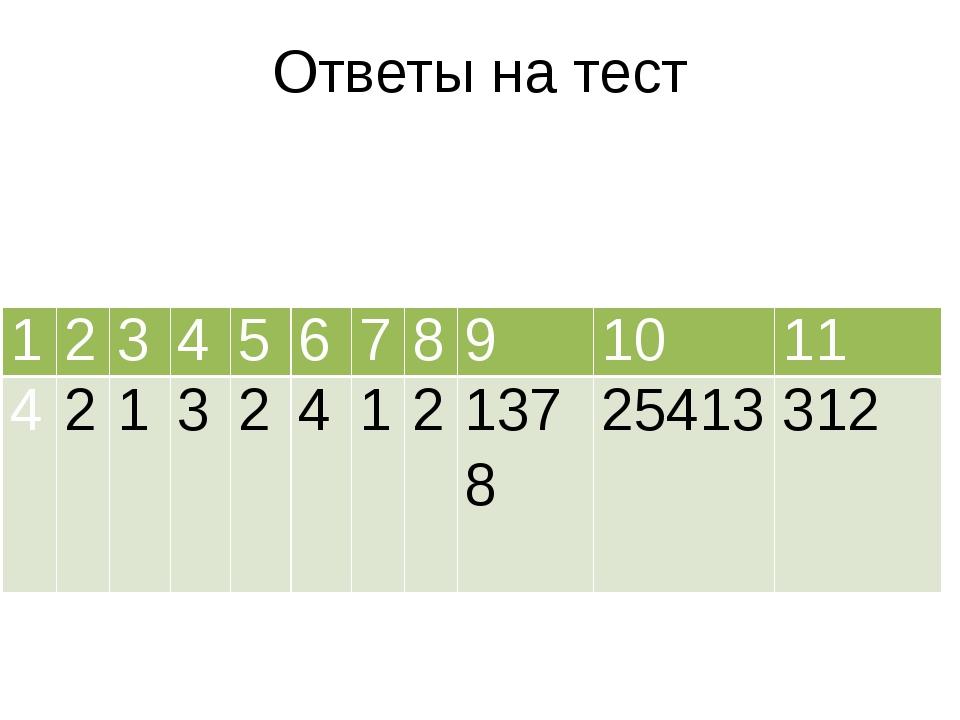Ответы на тест 1 2 3 4 5 6 7 8 9 10 11 4 2 1 3 2 4 1 2 1378 25413 312