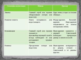 Элементы композиции Мотив Пример Завязка Главный герой или героиня обнаружива