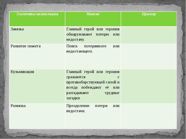 Элементы композиции Мотив Пример Завязка Главный герой или героиня обнаружива...
