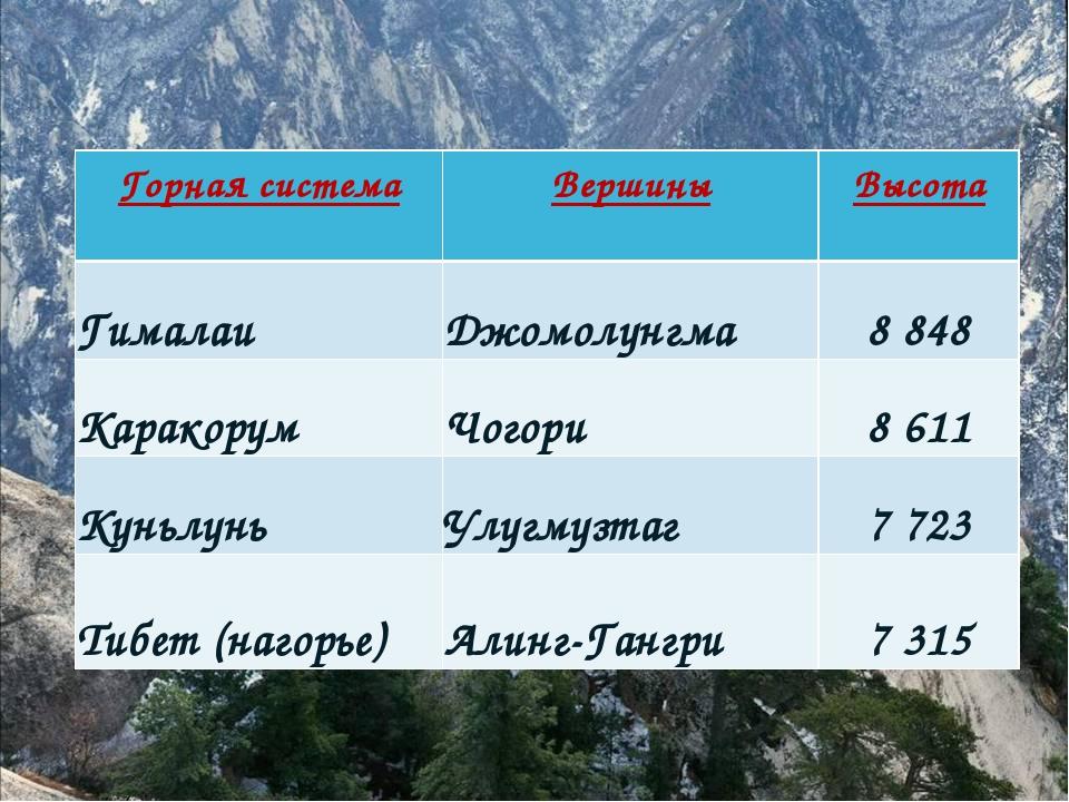 Горная система Вершины Высота ГималаиДжомолунгма8 848 КаракорумЧогори8...