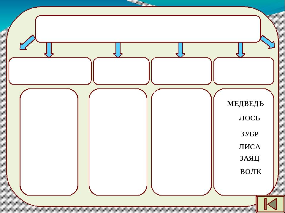 4 шерстью молоком Заполни таблицу Существенные признаки млекопитающих Количе...