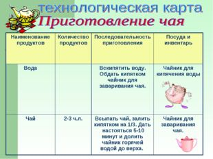 Наименование продуктовКоличество продуктовПоследовательность приготовления