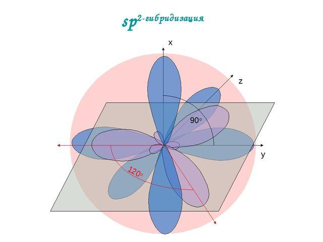 sp2-гибридизация x y z 120о 90о