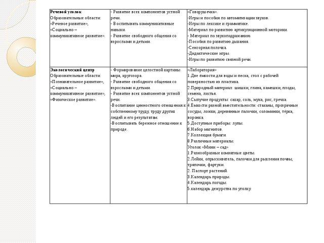 Речевой уголок Образовательные области: «Речевое развитие», «Социально – комм...