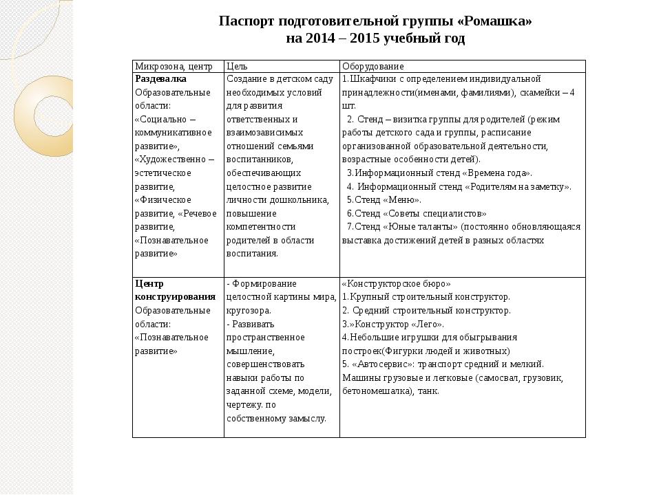 Паспорт подготовительной группы «Ромашка» на 2014 – 2015 учебный год Микрозон...