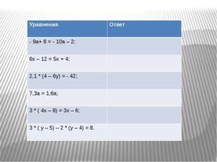 Уравнения Ответ - 9а+ 8 = - 10а – 2; 6х – 12 = 5х + 4; 2,1 * (4 – 6у) = - 42