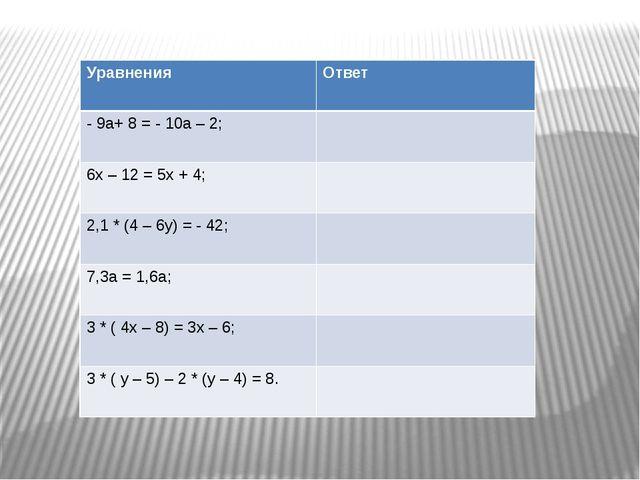 Уравнения Ответ - 9а+ 8 = - 10а – 2; 6х – 12 = 5х + 4; 2,1 * (4 – 6у) = - 42...