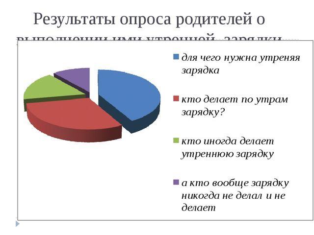 Результаты опроса родителей о выполнении ими утренней зарядки