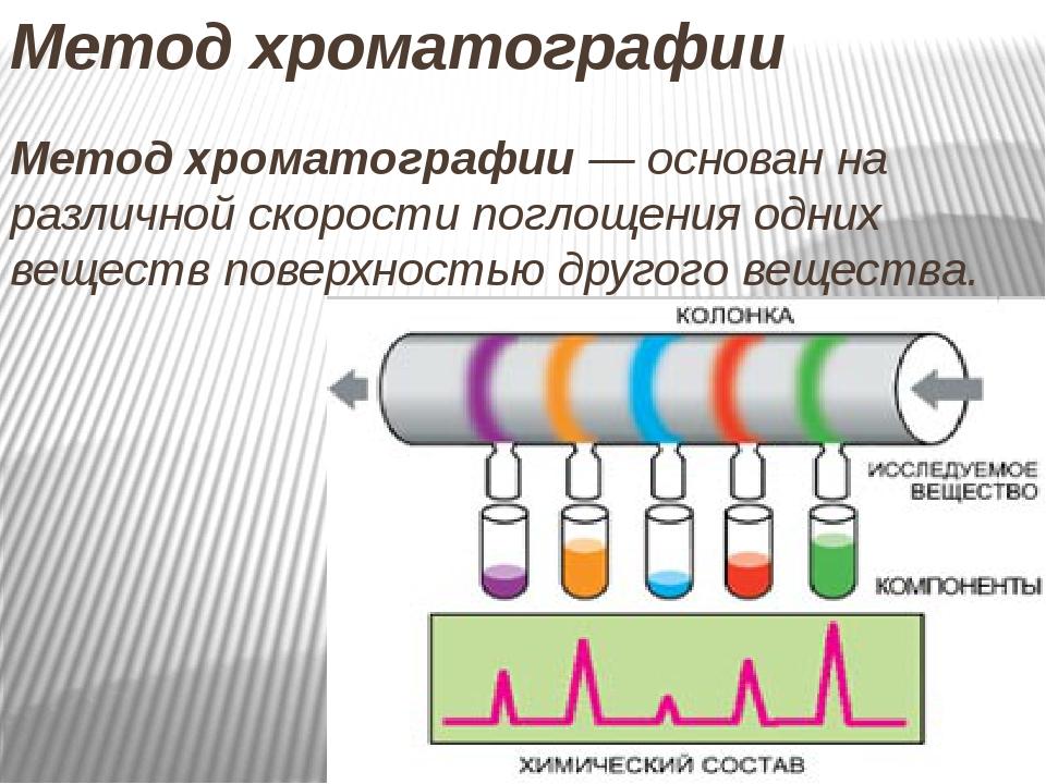 Метод хроматографии Метод хроматографии— основан на различной скорости погло...
