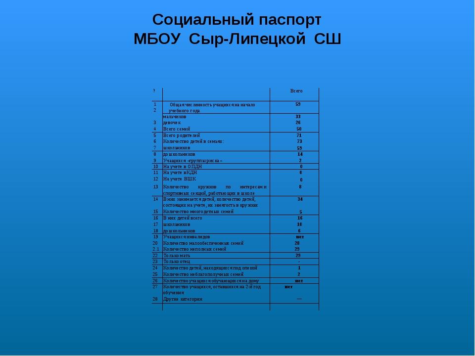 Социальный паспорт МБОУ Сыр-Липецкой СШ