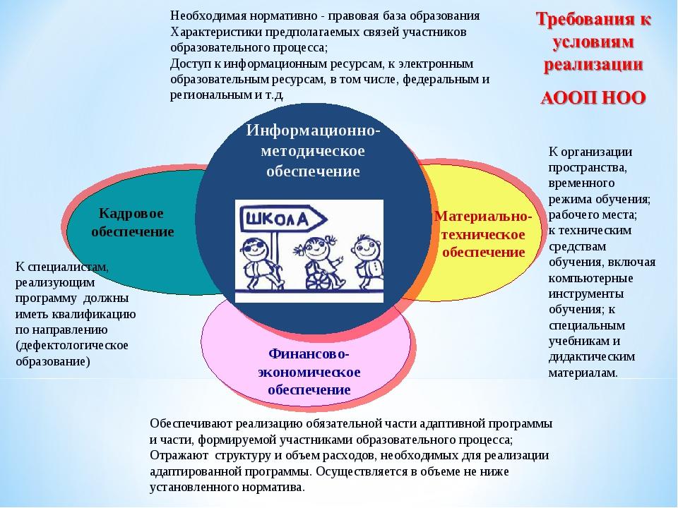Необходимая нормативно - правовая база образования Характеристики предполагае...
