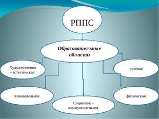 Образовательные области РППС познавательная речевая физическая Художественно