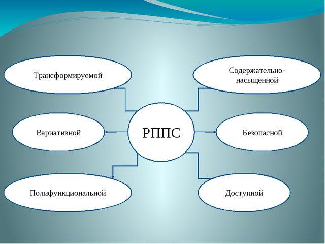 РППС Содержательно-насыщенной Полифункциональной Безопасной Доступной Вариати...