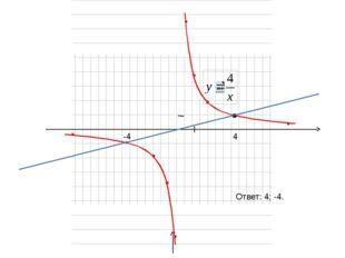 A(4;1) у=4х Ответ: 4; -4. 4 -4 у х 0 1 1
