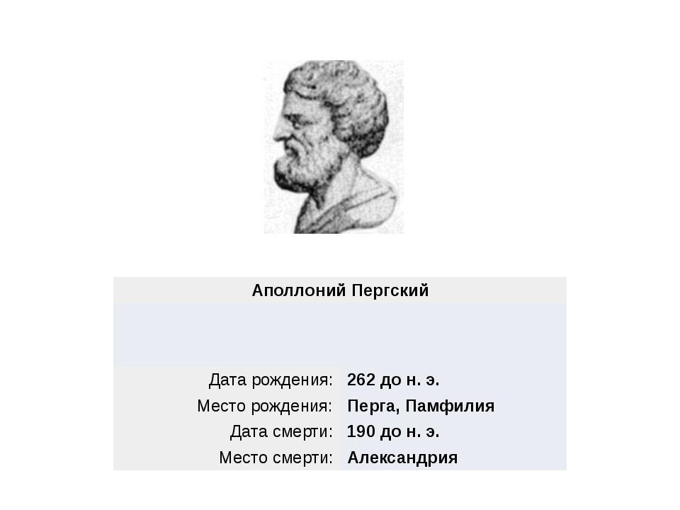 АполлонийПергский Дата рождения: 262 до н. э. Место рождения: Перга,Памфилия...